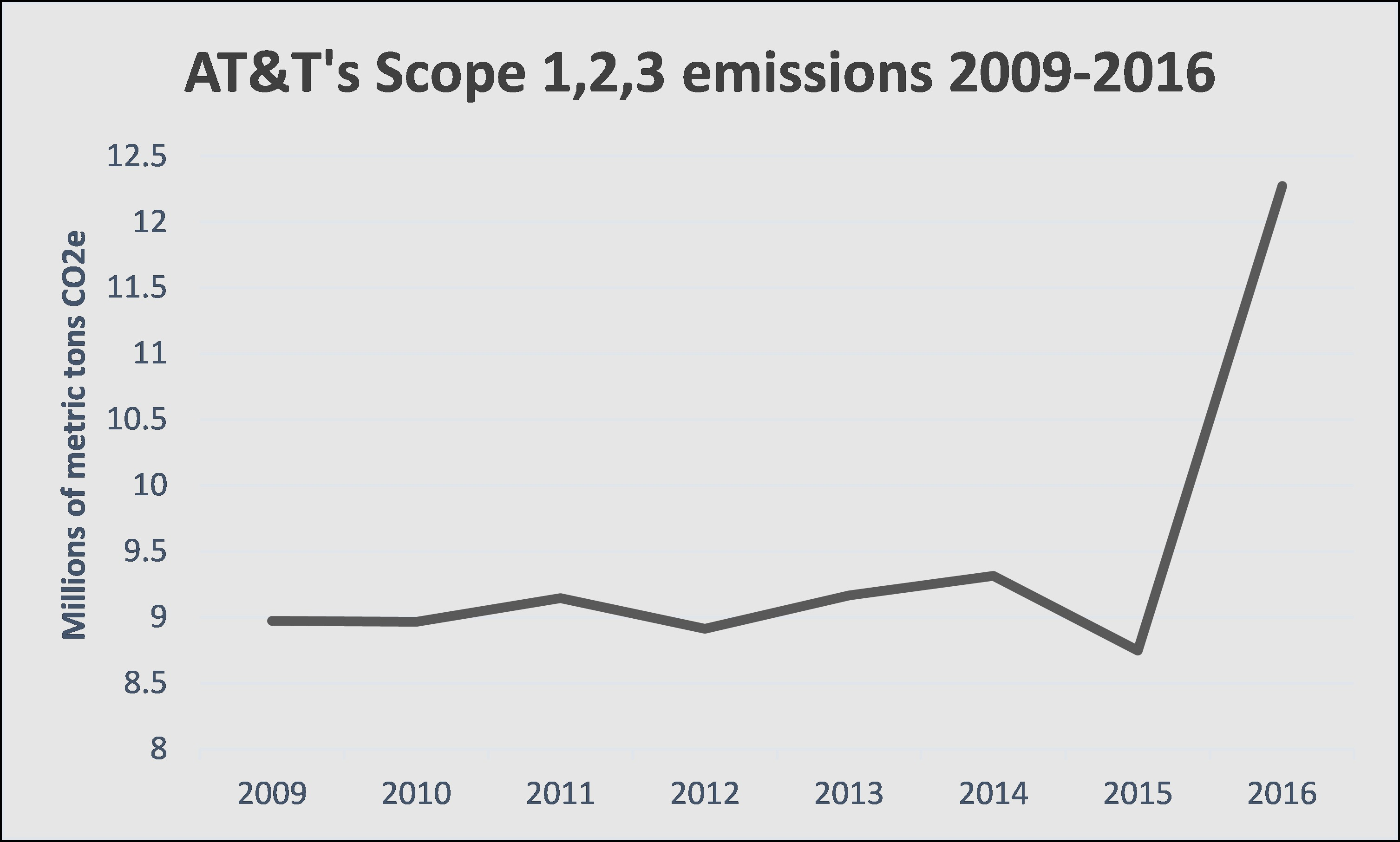 AT&T's Scope 1,2,3 emissions 2009-2016.jpg