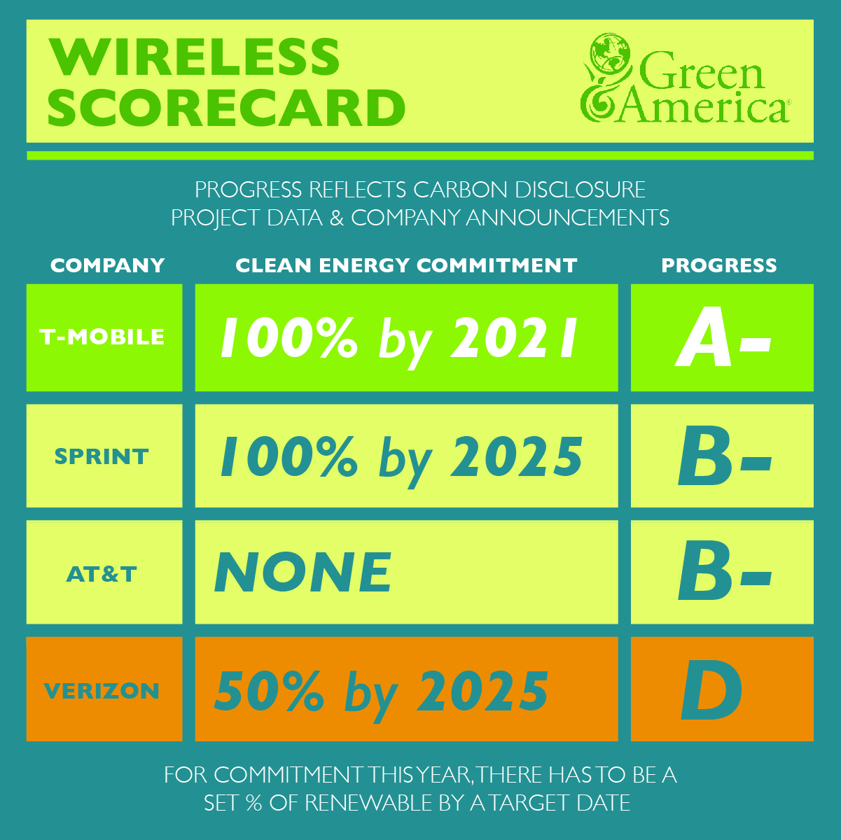 Wireless Scorecard that shows telecoms in the following order and grade: T-Mobile with a 100% by 2021 commitment to clean energy which earns an A- on actual clean energy progress. Sprint earns a B- with its progress and its commitment to reach 100% clean energy by 2025. AT&T earns a B- for its actual progress, but it does not have any clean energy commitment. And Verizon earns a D, because while its commitment is 50% by 2025, it's actual progress is very low.