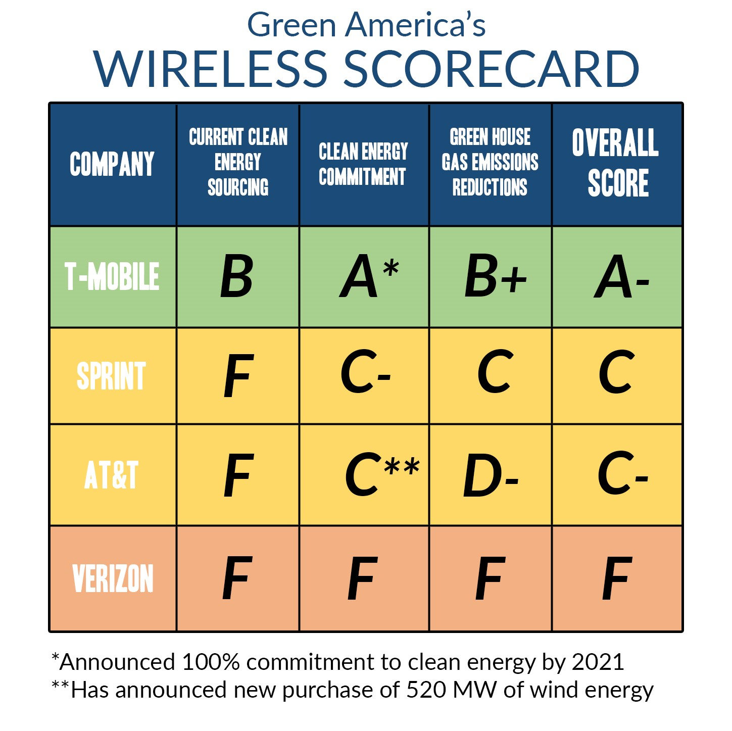 telecommunication company scorecard