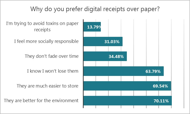 graph showing reasons why people prefer digital receipts