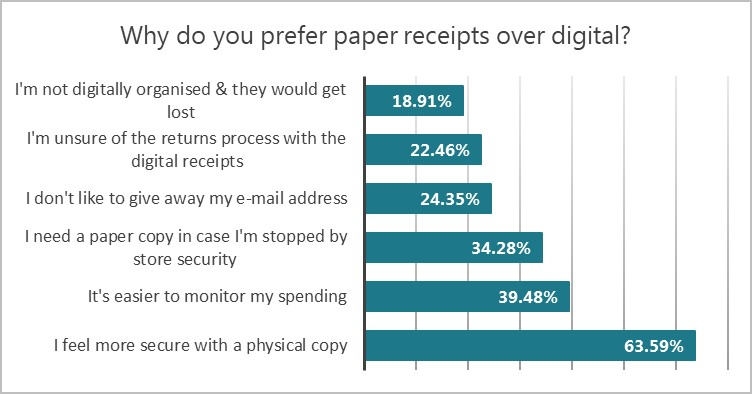graph showing reasons why people prefer paper receipts