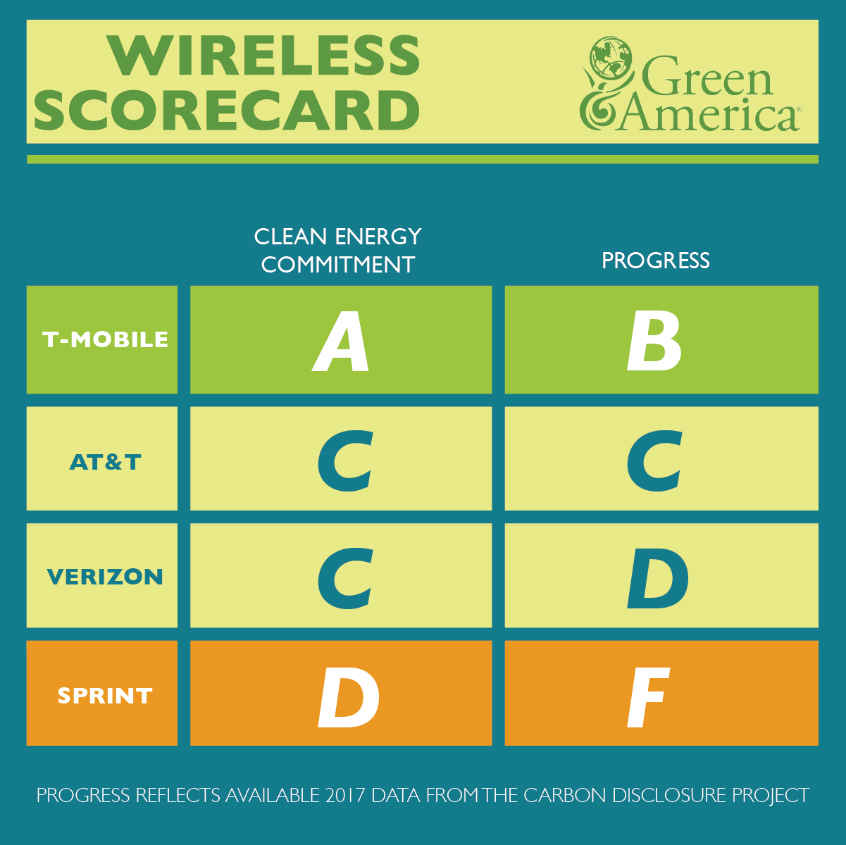 Green America 2019 Wireless Scorecard, T-mobile receives an A for commitment to clean energy and a B for progress. AT&T has a C for commitment and C for progress. Verizon has a C for commitment and a D on progress. Sprint has a D for commitment and an F on progress.
