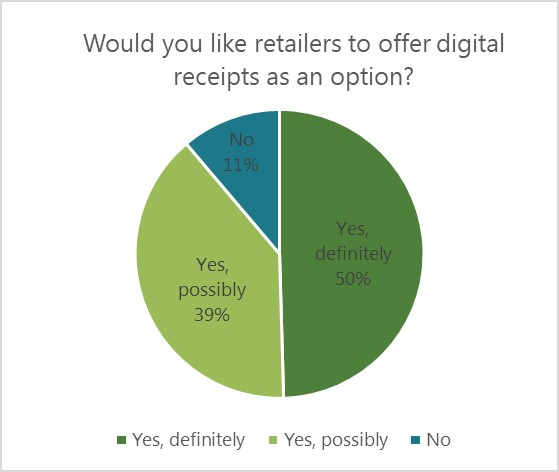 graph of people who think retailers should offer digital receipts