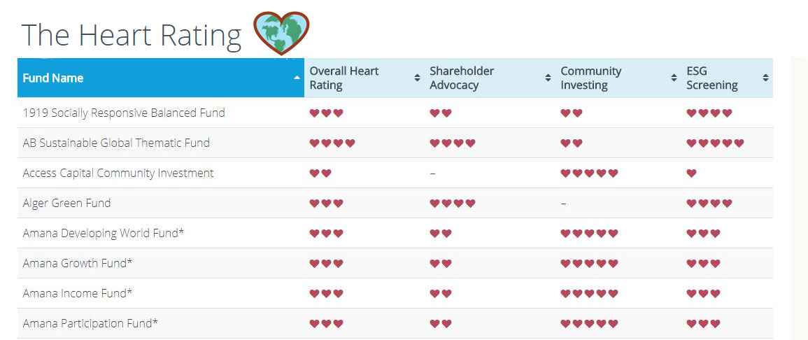 screenshot of the heart chart