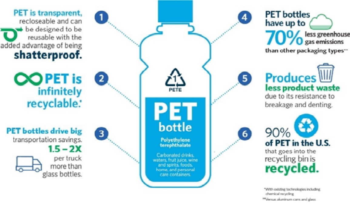 graphic of a PET bottle with claims of how it is better than other plastic.